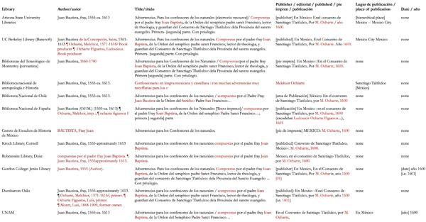 Figure 2: Select Catalogue Entries for Original Exemplars of the Advertencias